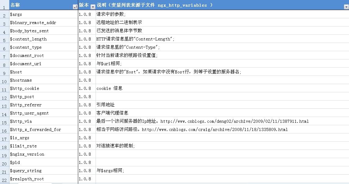 2011121019182787nginx_args1