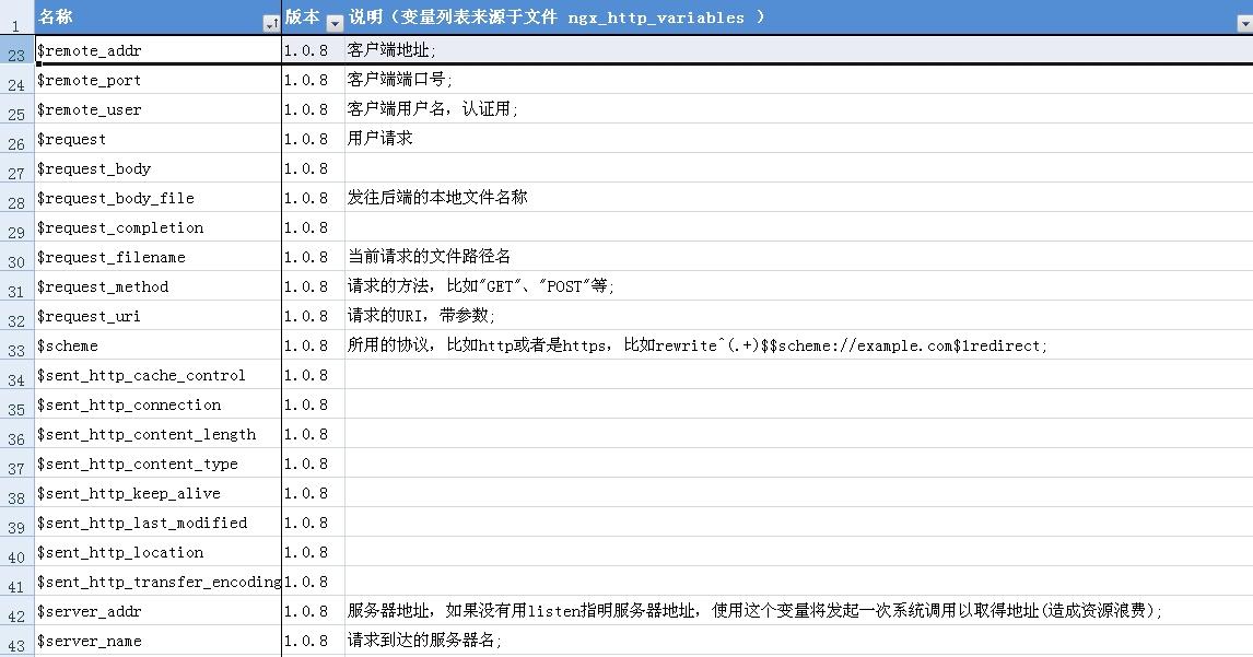 2011121019182787nginx_args2