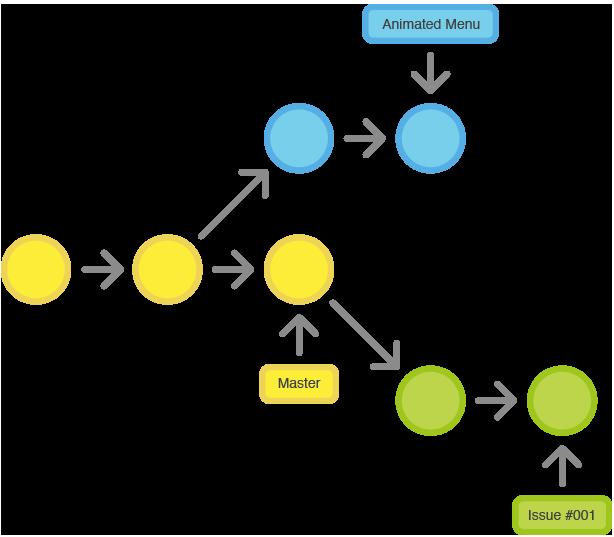 git-workflow-feature-branch-1