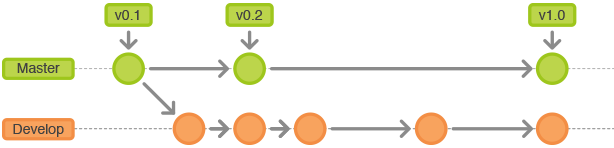 git-workflow-release-cycle-1historical
