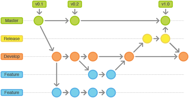 git-workflow-release-cycle-3release