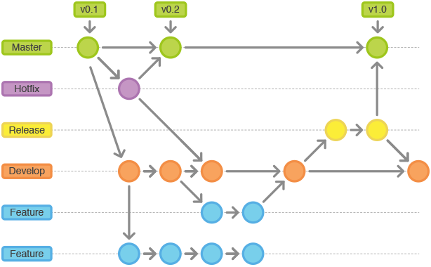 git-workflow-release-cycle-4maintenance