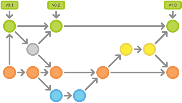 git-workflows-gitflow