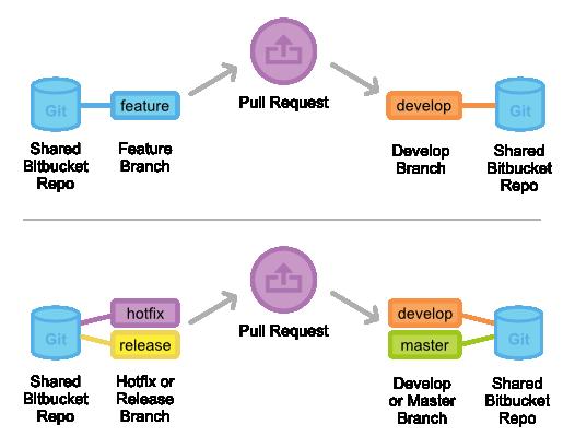 gitflow-workflow-pull-request