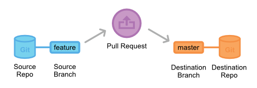 pull-request-anatomy