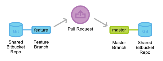 pull-request-feature-branch