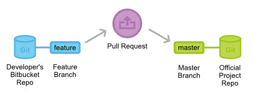 pull-request-forking-workflow-1