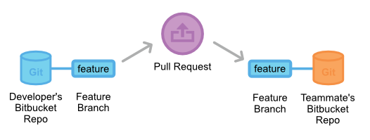 pull-request-forking-workflow-2