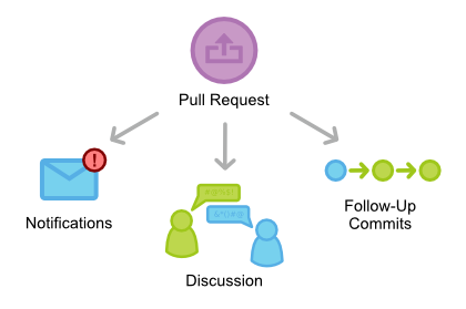 pull-request-overview